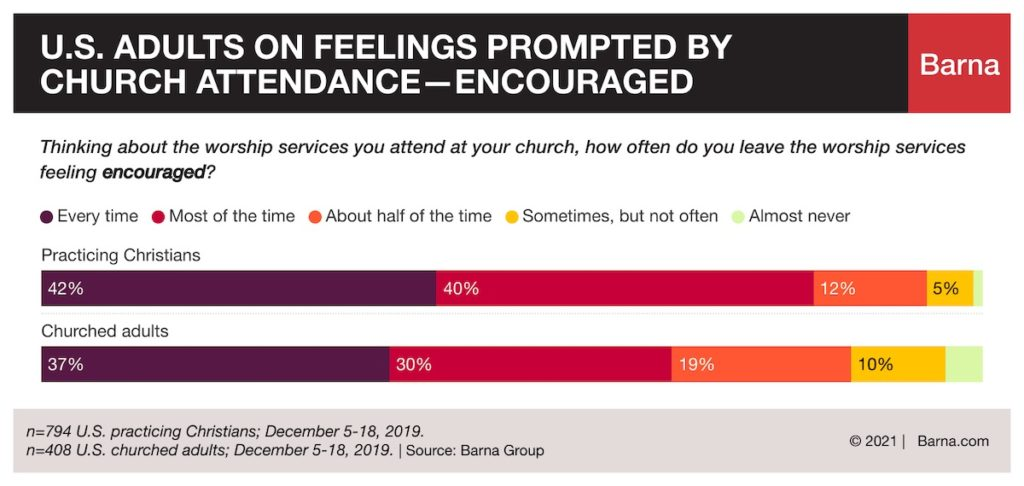 Is going to church encouraging for you?