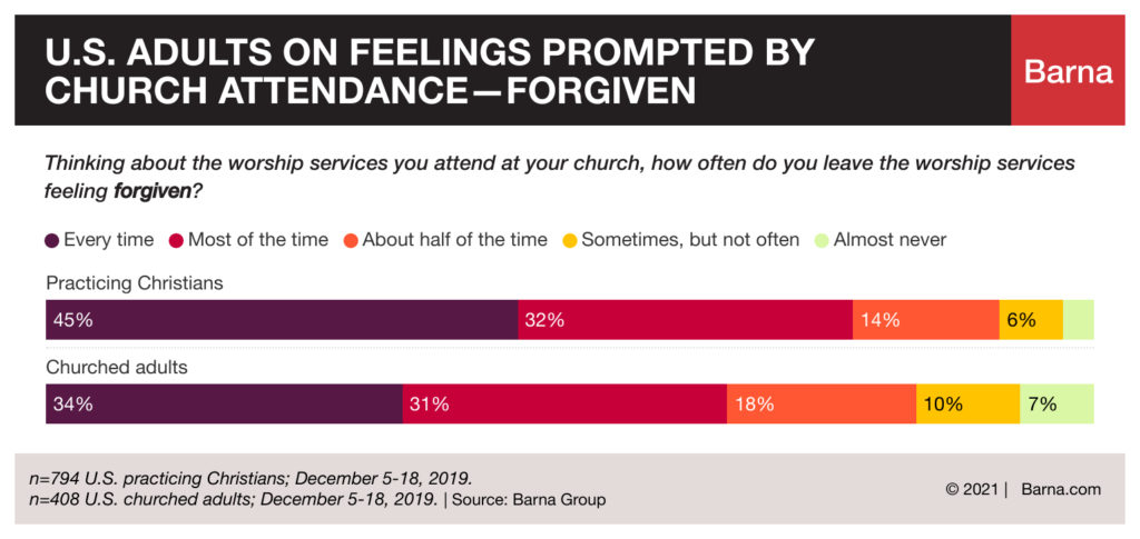 Does church service make you feel forgiven?