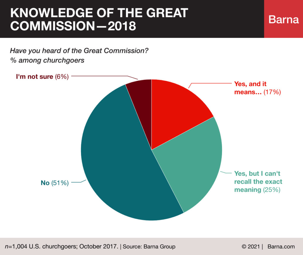 knowledge of the great commission